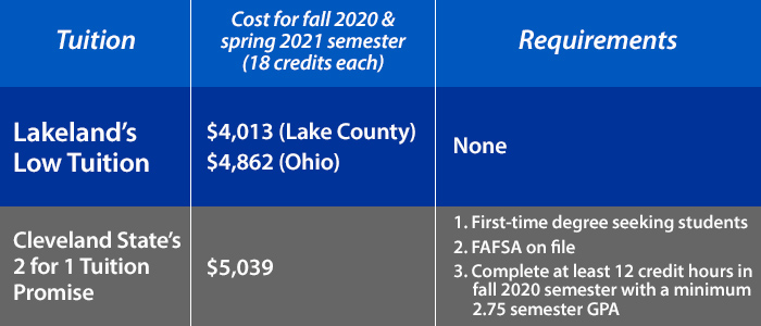 tuition comparison chart - Lakeland's low cost tuition is still less than CSU's two for one tuition promise